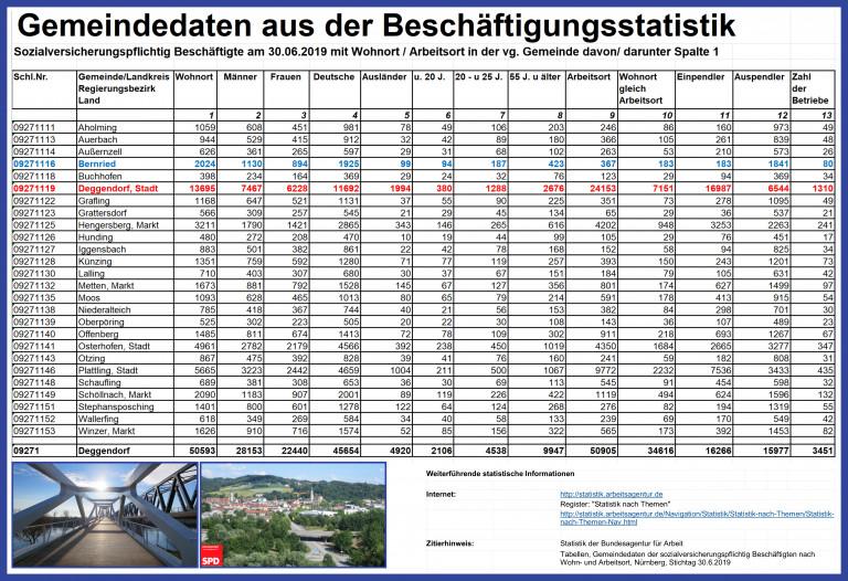 Ein- und Auspendler im Landkreis Deggendorf